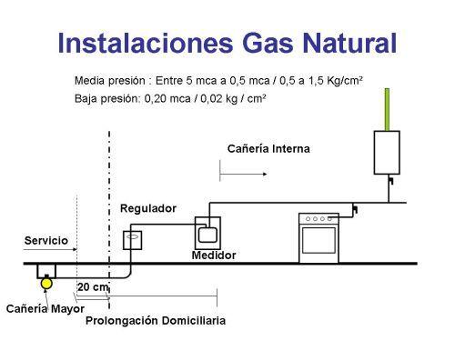 5 Instalaciones De Gas